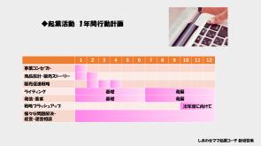 ●年間コース(ガントチャート)