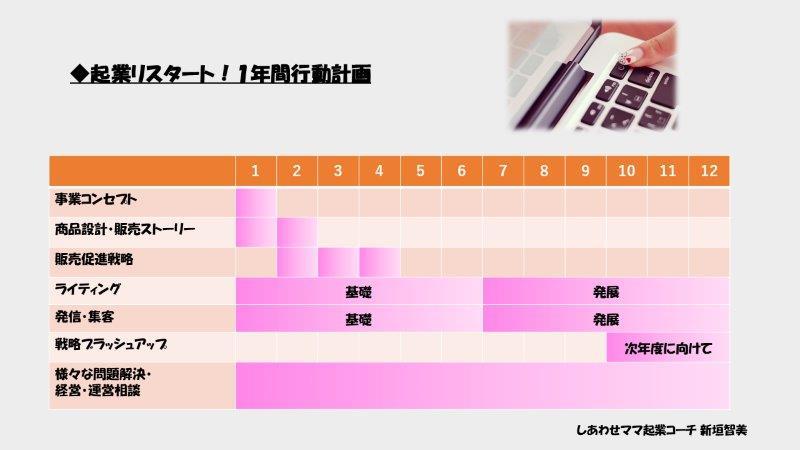 ●年間コース(ガントチャート)ブログ用4修正
